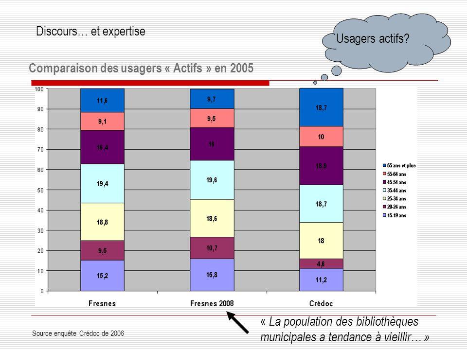 Comparaison des usagers « Actifs » en 2005 Source enquête Crédoc de 2006 Usagers actifs.