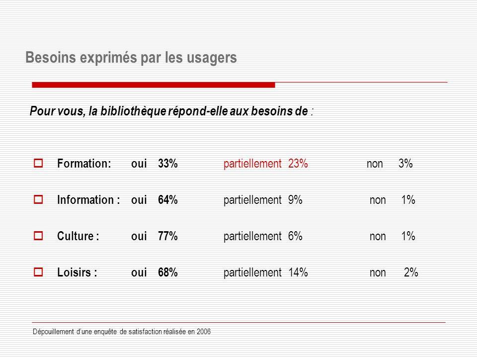 Formation: oui 33% partiellement 23% non 3% Information : oui 64% partiellement 9% non 1% Culture : oui 77% partiellement 6% non 1% Loisirs : oui 68% partiellement 14% non 2% Pour vous, la bibliothèque répond-elle aux besoins de : Dépouillement dune enquête de satisfaction réalisée en 2006 Besoins exprimés par les usagers