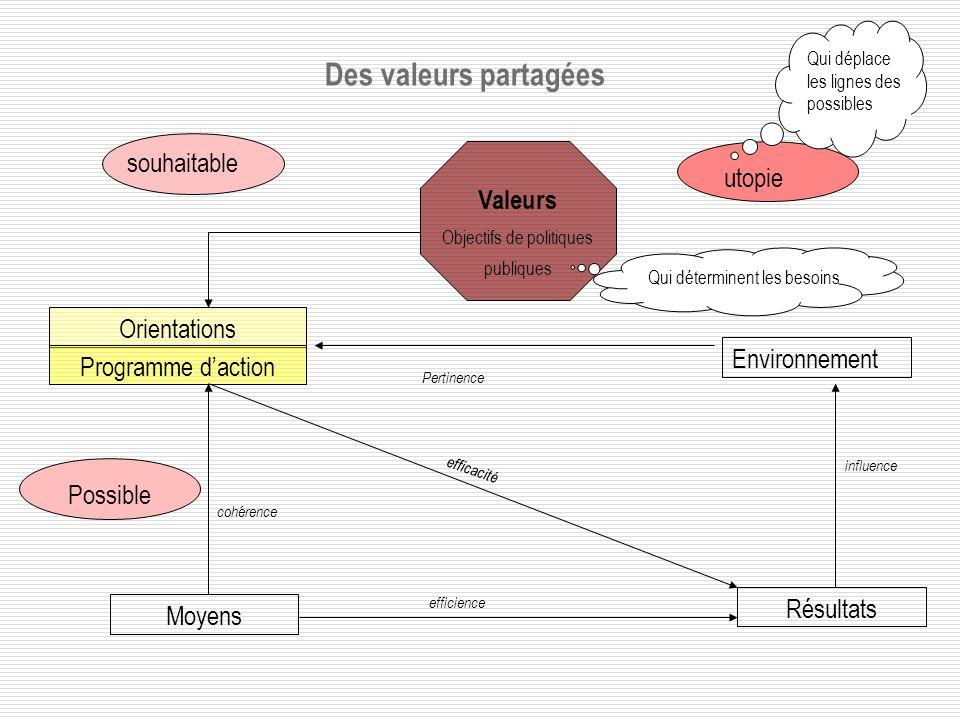 Des valeurs partagées Environnement Orientations Programme daction Résultats Moyens Valeurs Objectifs de politiques publiques utopie souhaitable Qui déterminent les besoins Qui déplace les lignes des possibles Pertinence cohérence efficience efficacité influence Possible