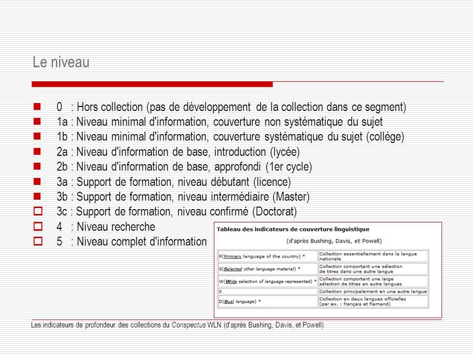 Le niveau 0 : Hors collection (pas de développement de la collection dans ce segment) 1a : Niveau minimal d information, couverture non systématique du sujet 1b : Niveau minimal d information, couverture systématique du sujet (collège) 2a : Niveau d information de base, introduction (lycée) 2b : Niveau d information de base, approfondi (1er cycle) 3a : Support de formation, niveau débutant (licence) 3b : Support de formation, niveau intermédiaire (Master) 3c : Support de formation, niveau confirmé (Doctorat) 4 : Niveau recherche 5 : Niveau complet d information Les indicateurs de profondeur des collections du Conspectus WLN (d après Bushing, Davis, et Powell)