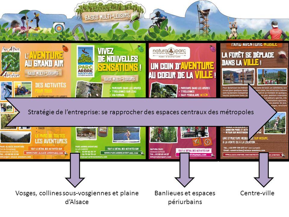 Vosges, collines sous-vosgiennes et plaine dAlsace Banlieues et espaces périurbains Centre-ville Stratégie de lentreprise: se rapprocher des espaces centraux des métropoles