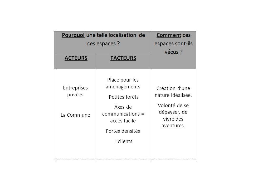 Entreprises privées La Commune Place pour les aménagements Petites forêts Axes de communications = accès facile Fortes densités = clients Création dune nature idéalisée.