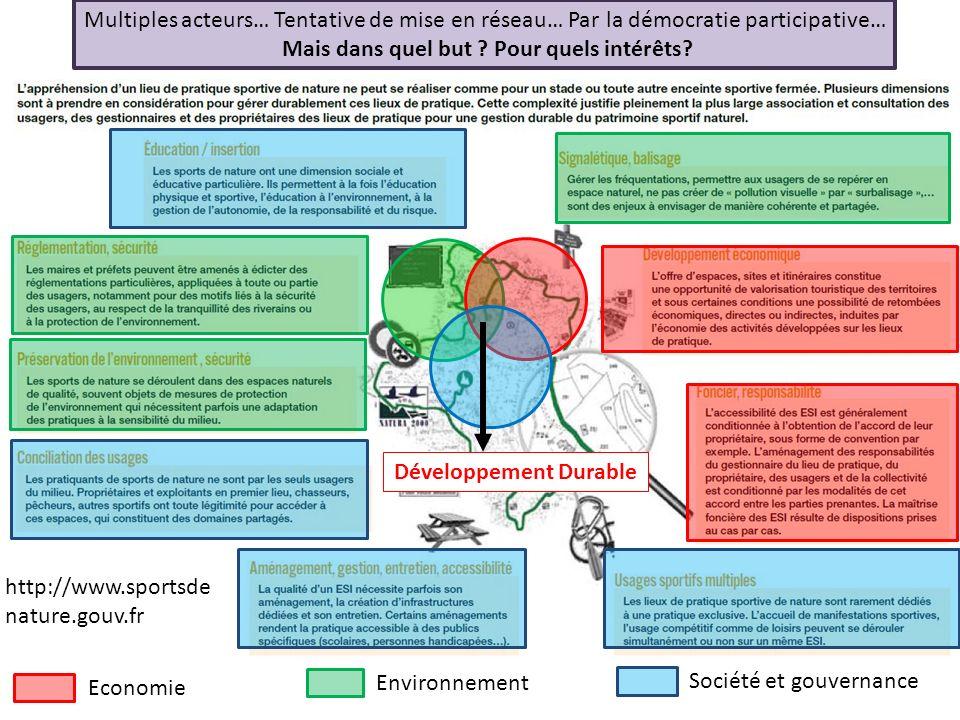 Economie Environnement Société et gouvernance http://www.sportsde nature.gouv.fr Développement Durable Multiples acteurs… Tentative de mise en réseau… Par la démocratie participative… Mais dans quel but .