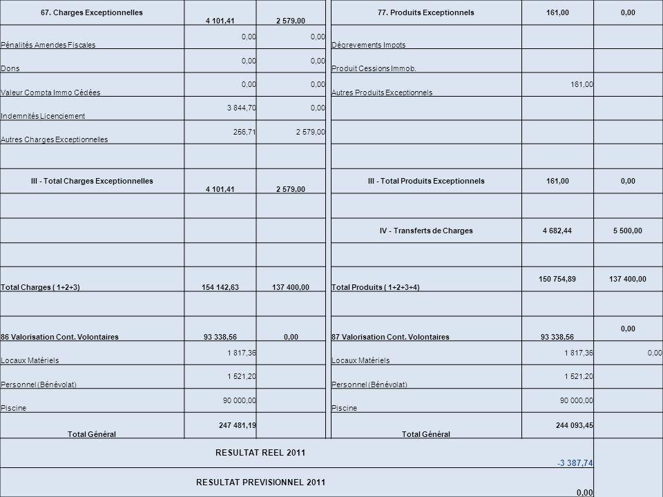 Charges ExerciceRéalisé 2011Budget 2011 Produits ExerciceRéalisé 2011Budget 2011 60. Achats 8 284,726 700,00 70. Prestations Services 2 988,004 500,00