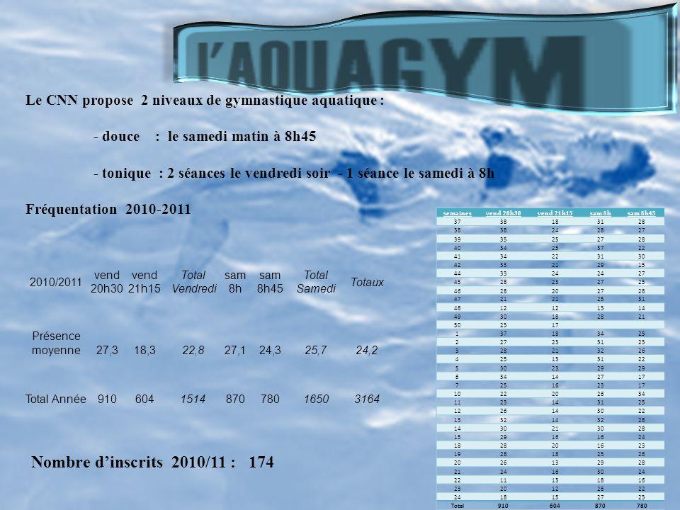 Une gym efficace, facile, agréable, et non traumatisante pour le corps : voilà tous les avantages que propose l'aquagym. Tout en douceur, la gymnastiq