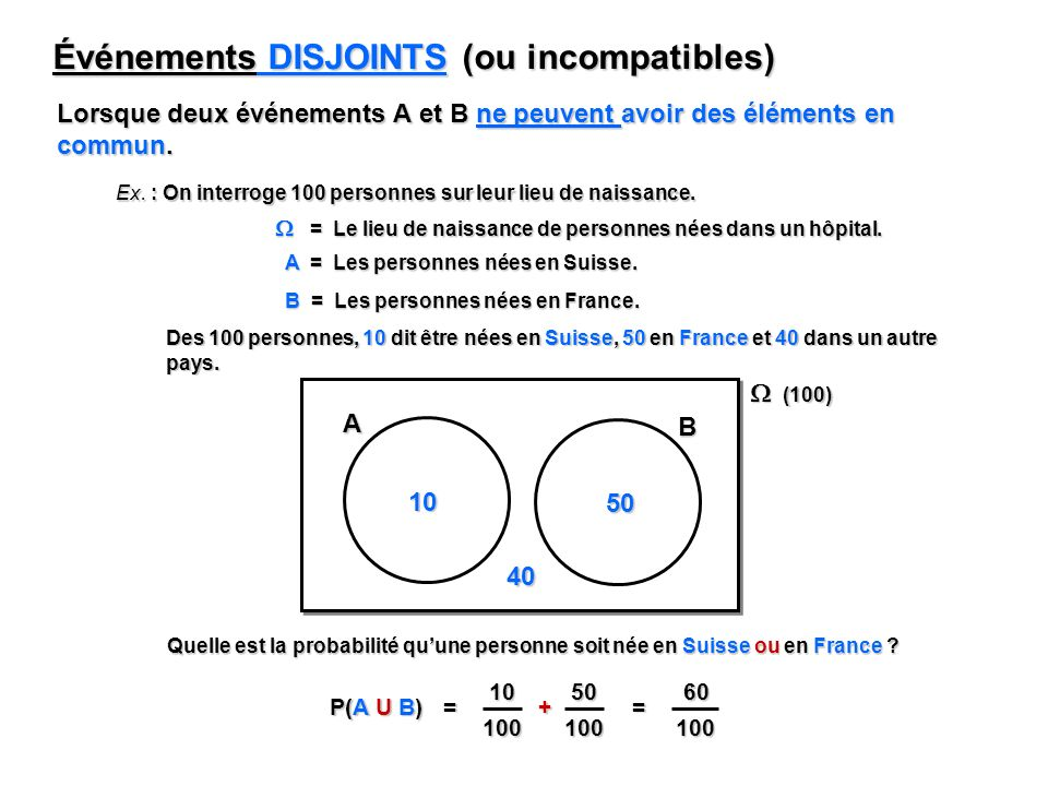 60 100 Événements DISJOINTS (ou incompatibles) Lorsque deux événements A et B ne peuvent avoir des éléments en commun. Ex. : On interroge 100 personne