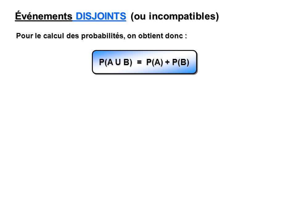 Événements DISJOINTS (ou incompatibles) Pour le calcul des probabilités, on obtient donc : P(A U B) = P(A) + P(B)