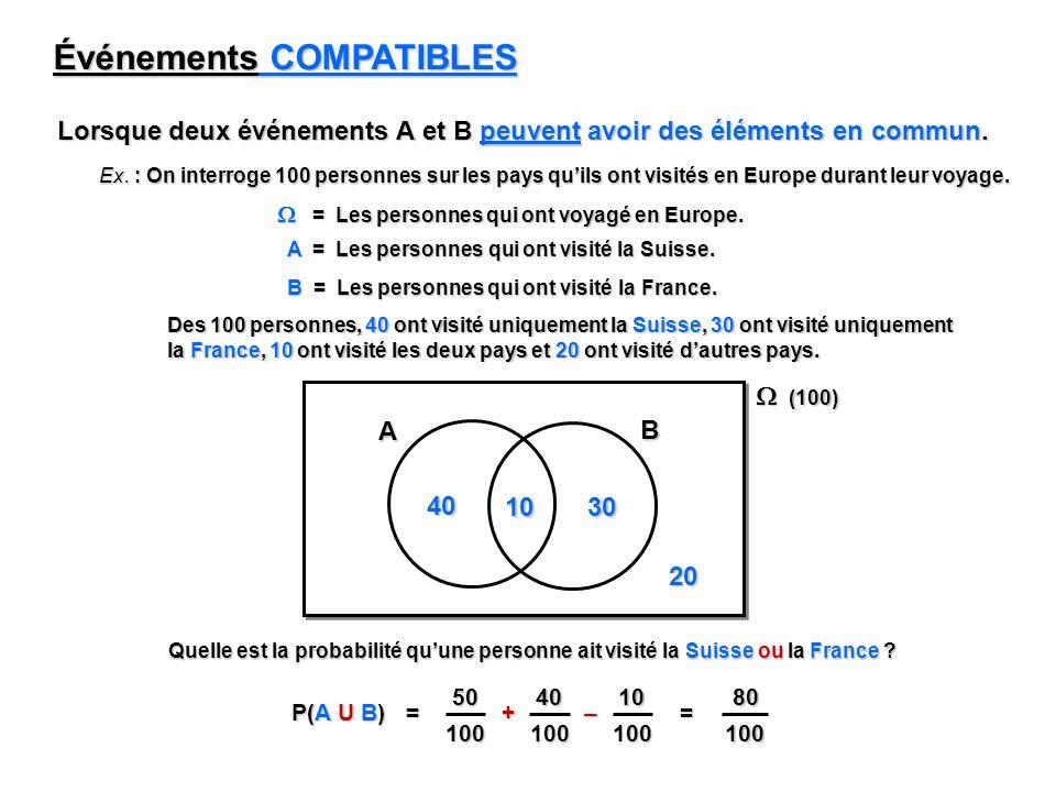 80 100 Événements COMPATIBLES Lorsque deux événements A et B peuvent avoir des éléments en commun. Ex. : On interroge 100 personnes sur les pays quils