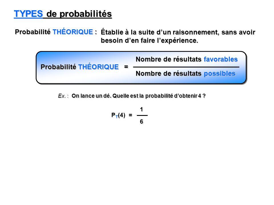 TYPES de probabilités Probabilité THÉORIQUE : Établie à la suite dun raisonnement, sans avoir besoin den faire lexpérience. Probabilité THÉORIQUE = No