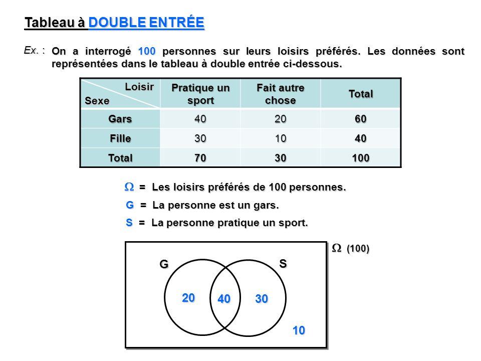 Ex. : On a interrogé 100 personnes sur leurs loisirs préférés. Les données sont représentées dans le tableau à double entrée ci-dessous. Tableau à DOU