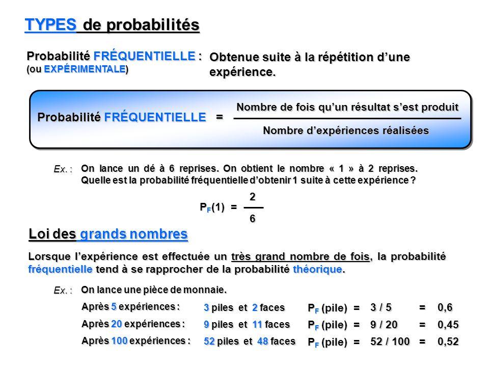 TYPES de probabilités Probabilité FRÉQUENTIELLE : (ou EXPÉRIMENTALE) Obtenue suite à la répétition dune expérience. Probabilité FRÉQUENTIELLE = Nombre