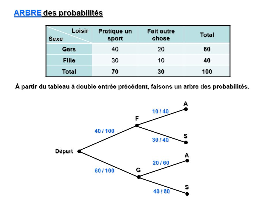 À partir du tableau à double entrée précédent, faisons un arbre des probabilités. ARBRE des probabilités Pratique un sport Fait autre chose Total Gars