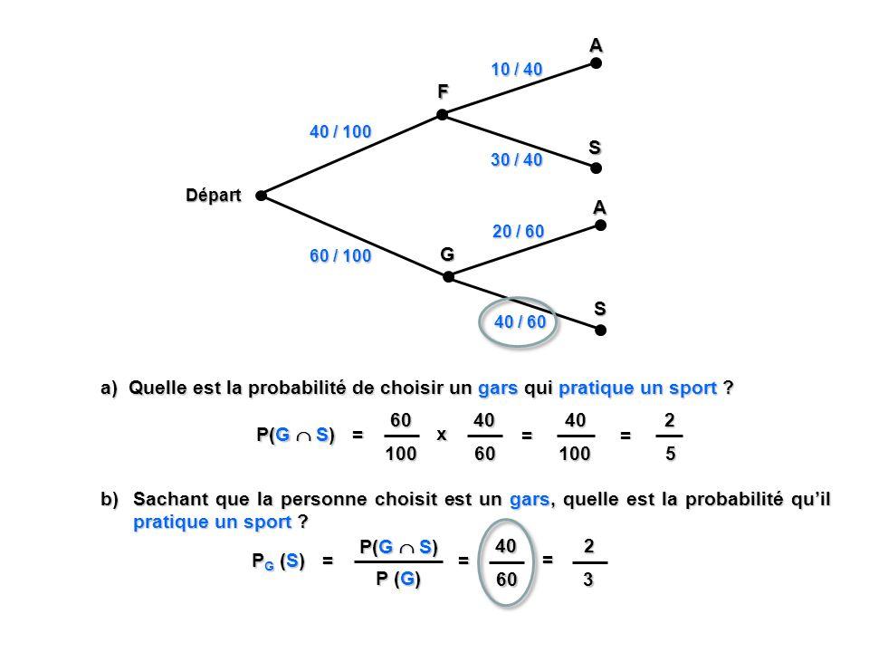 Départ F 40 / 100 G 60 / 100 A 10 / 40 S 30 / 40 A 20 / 60 S 40 / 60 a) Quelle est la probabilité de choisir un gars qui pratique un sport ? P(G S) =