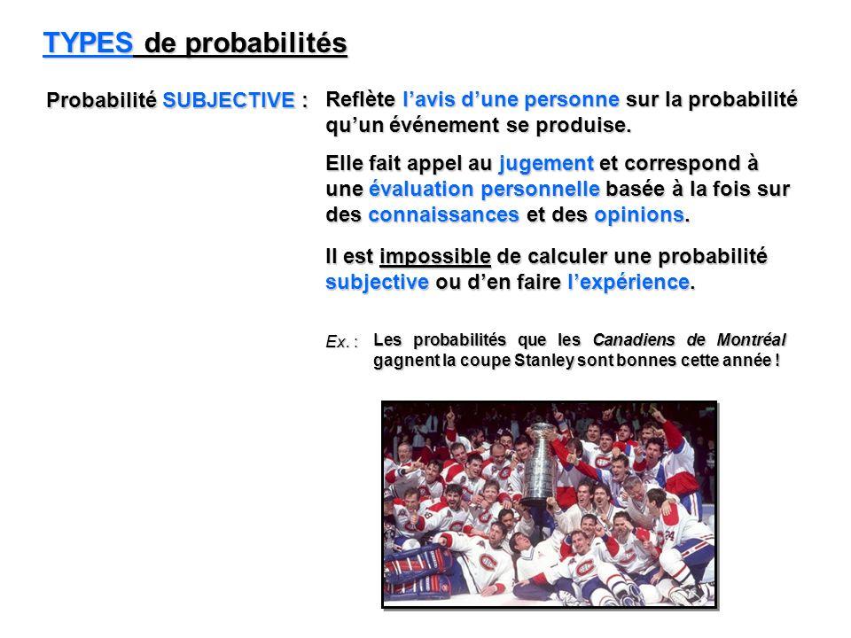TYPES de probabilités Probabilité SUBJECTIVE : Reflète lavis dune personne sur la probabilité quun événement se produise. Ex. : Les probabilités que l