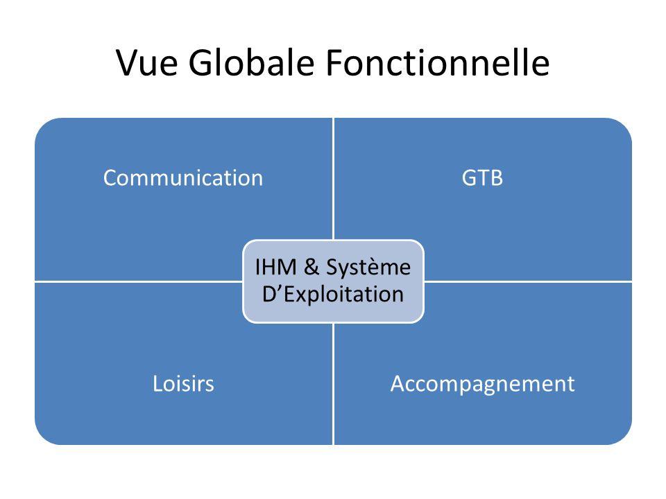 Vue Globale Fonctionnelle CommunicationGTB LoisirsAccompagnement IHM & Système DExploitation