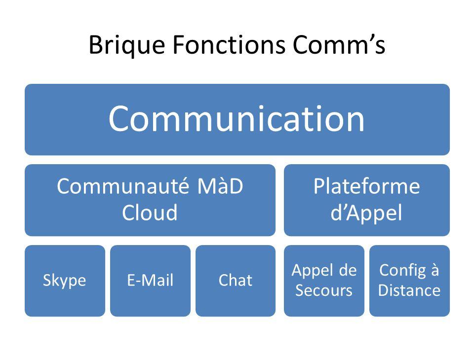 Brique Fonctions Comms Communication Communauté MàD Cloud SkypeE-MailChat Plateforme dAppel Appel de Secours Config à Distance