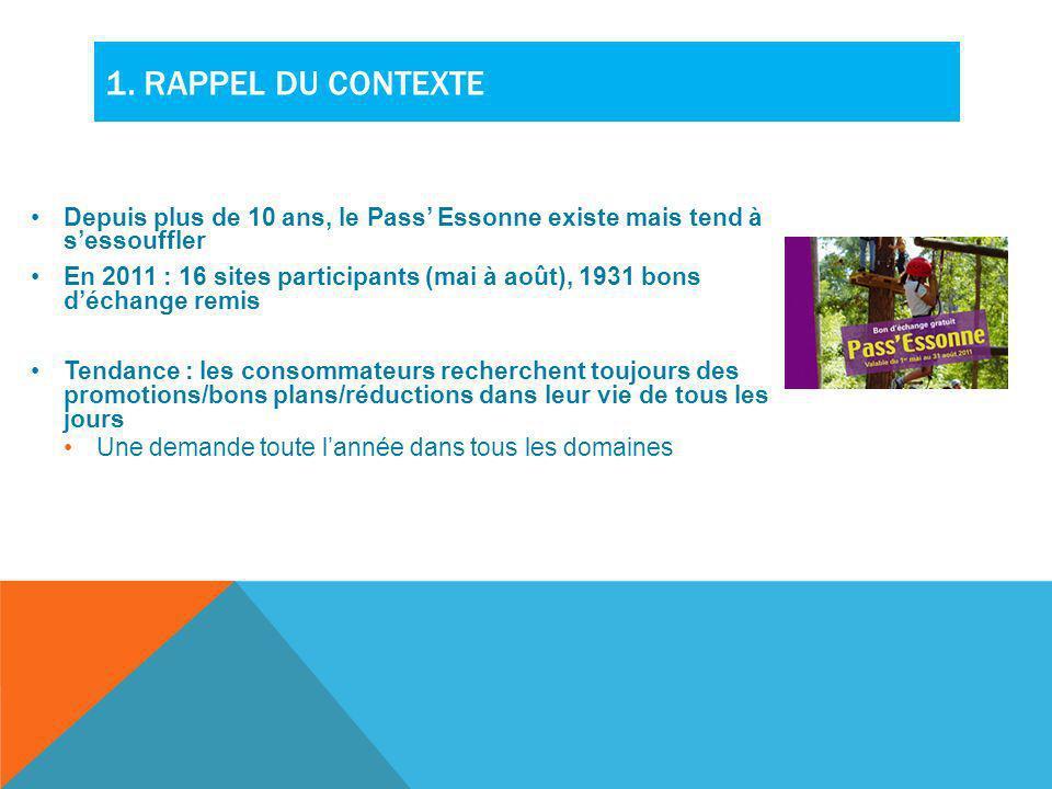 1. RAPPEL DU CONTEXTE Depuis plus de 10 ans, le Pass Essonne existe mais tend à sessouffler En 2011 : 16 sites participants (mai à août), 1931 bons dé