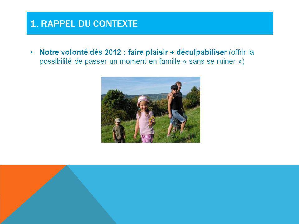 1. RAPPEL DU CONTEXTE Notre volonté dès 2012 : faire plaisir + déculpabiliser (offrir la possibilité de passer un moment en famille « sans se ruiner »