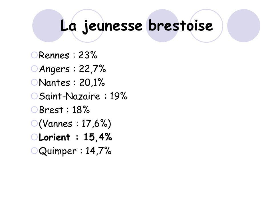 La jeunesse brestoise Rennes : 23% Angers : 22,7% Nantes : 20,1% Saint-Nazaire : 19% Brest : 18% (Vannes : 17,6%) Lorient : 15,4% Quimper : 14,7%