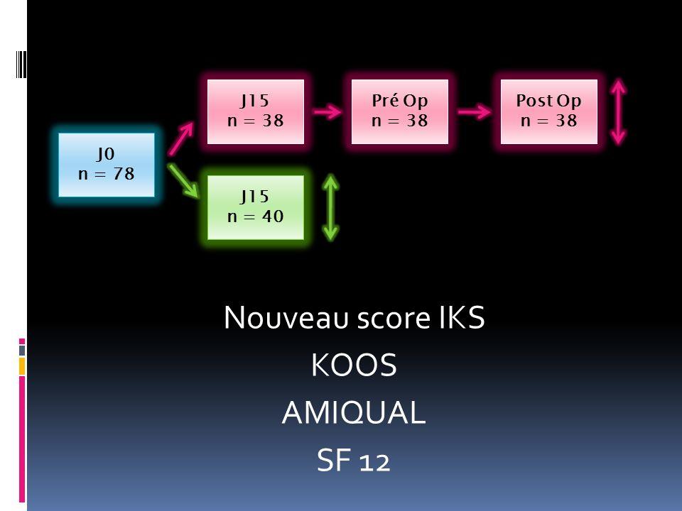 J0 n = 78 J15 n = 38 J15 n = 40 Pré Op n = 38 Post Op n = 38 Nouveau score IKS KOOS AMIQUAL SF 12