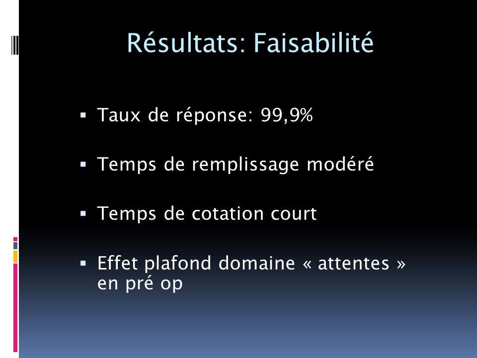 Résultats: Faisabilité Taux de réponse: 99,9% Temps de remplissage modéré Temps de cotation court Effet plafond domaine « attentes » en pré op