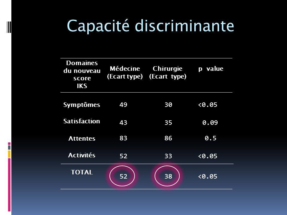 Capacité discriminante Domaines du nouveau score IKS Médecine (Ecart type) Chirurgie (Ecart type) p value Symptômes Satisfaction Attentes Activités TO