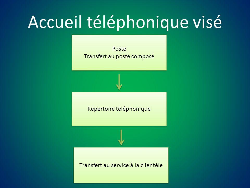 Poste Transfert au poste composé Poste Transfert au poste composé Répertoire téléphonique Transfert au service à la clientèle Accueil téléphonique visé