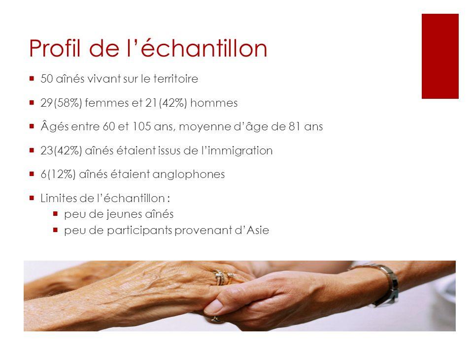 Profil de léchantillon 50 aînés vivant sur le territoire 29(58%) femmes et 21(42%) hommes Âgés entre 60 et 105 ans, moyenne dâge de 81 ans 23(42%) aîn