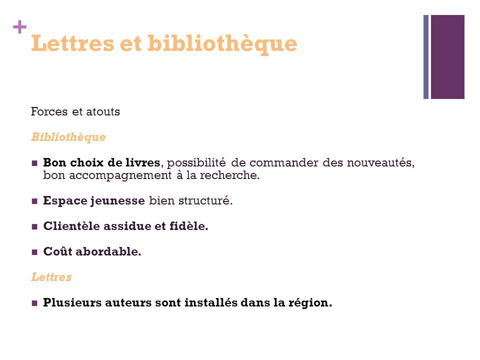 + Lettres et bibliothèque Forces et atouts Bibliothèque Bon choix de livres, possibilité de commander des nouveautés, bon accompagnement à la recherche.