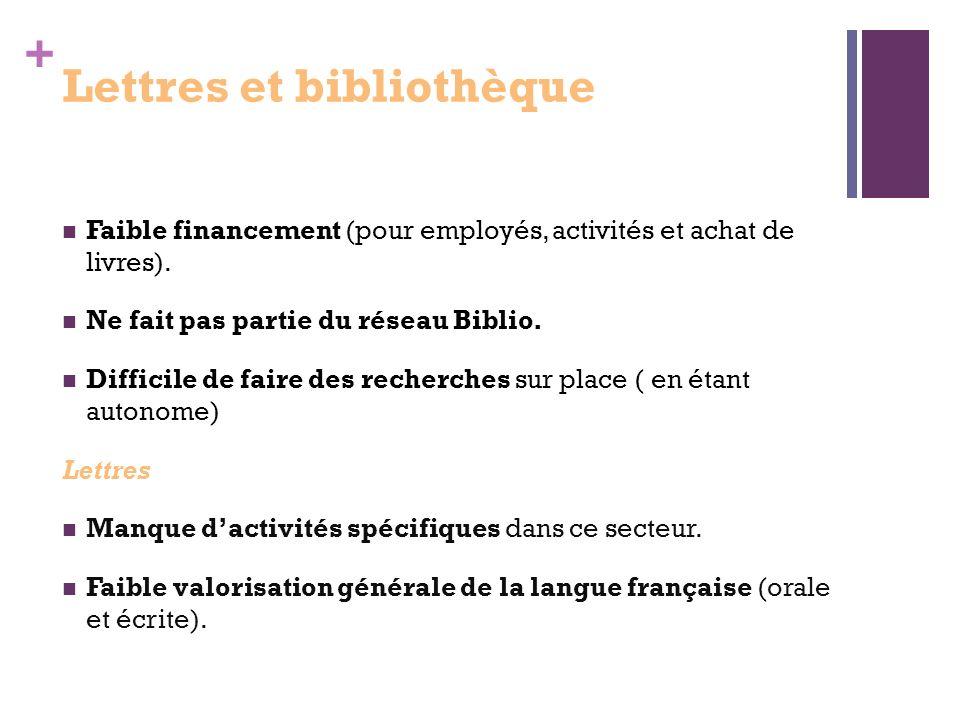+ Lettres et bibliothèque Faible financement (pour employés, activités et achat de livres).