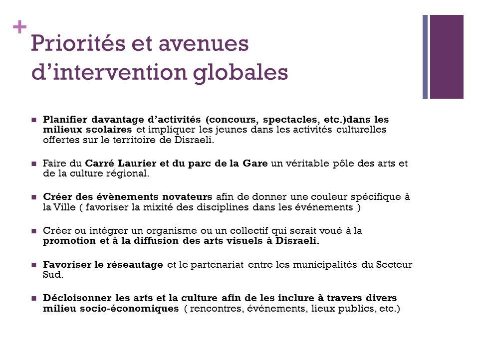 + Lettres et bibliothèque Faiblesses et contraintes.