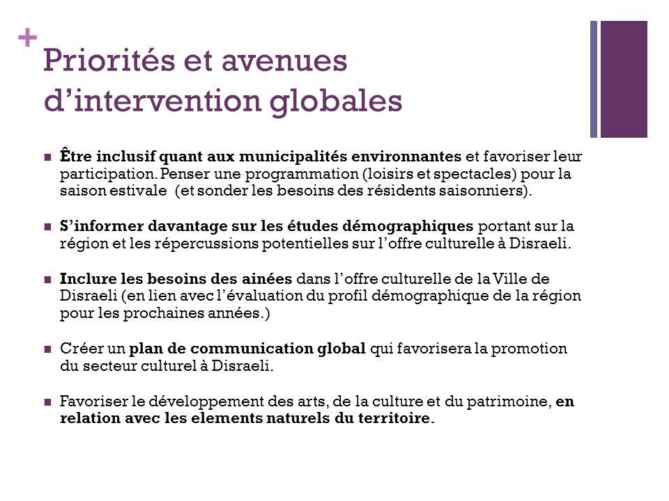 + Priorités et avenues dintervention globales Être inclusif quant aux municipalités environnantes et favoriser leur participation.