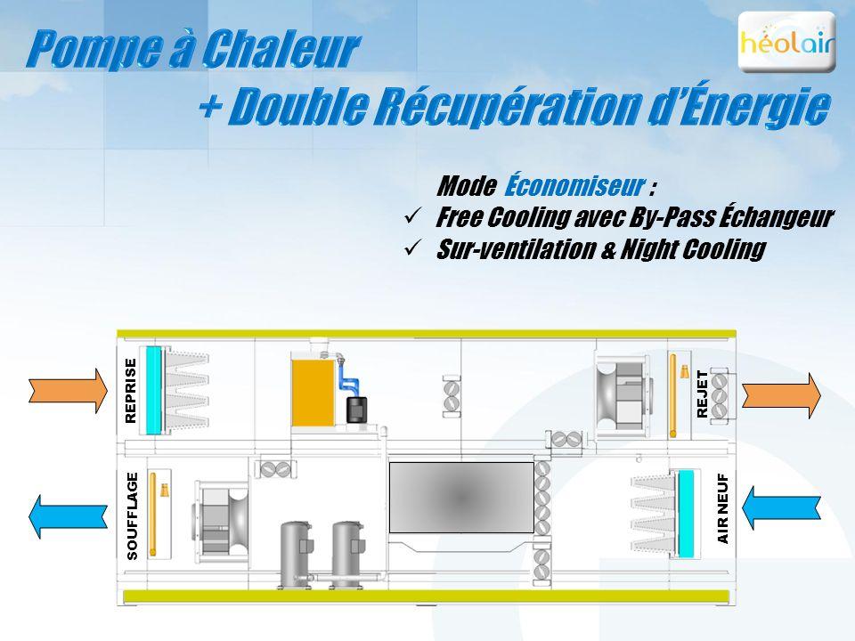 REPRISE SOUFFLAGE REJET AIR NEUF Mode Économiseur : Free Cooling avec By-Pass Échangeur Sur-ventilation & Night Cooling REJET AIR NEUF REPRISE