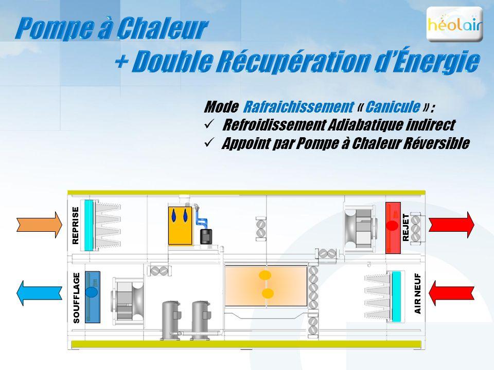 Mode Rafraichissement « Canicule » : Refroidissement Adiabatique indirect Appoint par Pompe à Chaleur Réversible REPRISE SOUFFLAGE REJET AIR NEUF REPR