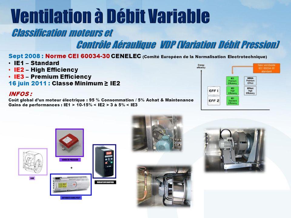 Batteries à eau glycolée Efficacité 35 à 50% Échangeur rotatif Efficacité 60 à 92% Caloduc Efficacité 45 à 65% Application selon niveau de Pollution de lair repris Norme EN 13779 Très Élevée (p.ex.