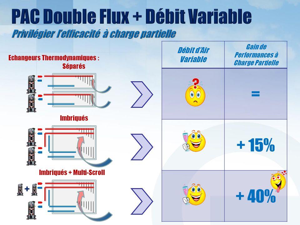 Séparés Imbriqués Imbriqués + Multi-Scroll + Débit dAir Variable Gain de Performances à Charge Partielle = + 15% + 40% Echangeurs Thermodynamiques :