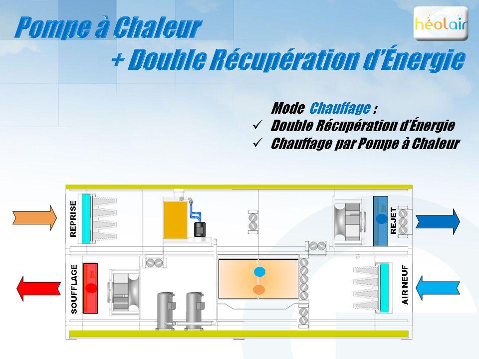 SOUFFLAGE REJET AIR NEUF Mode Chauffage : Double Récupération dÉnergie Chauffage par Pompe à Chaleur