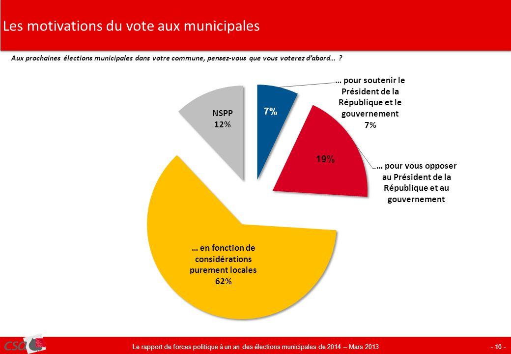 Les motivations du vote aux municipales - 10 - Aux prochaines élections municipales dans votre commune, pensez-vous que vous voterez dabord… ? Le rapp