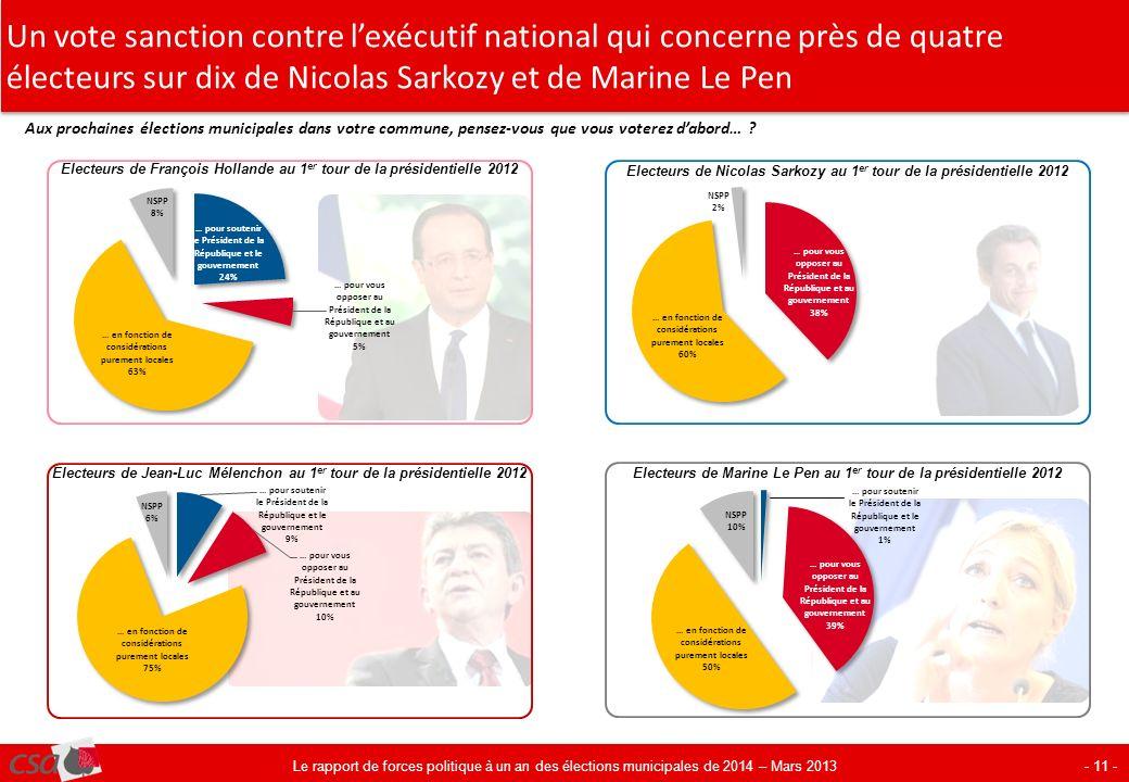 Un vote sanction contre lexécutif national qui concerne près de quatre électeurs sur dix de Nicolas Sarkozy et de Marine Le Pen - 11 - Aux prochaines élections municipales dans votre commune, pensez-vous que vous voterez dabord… .