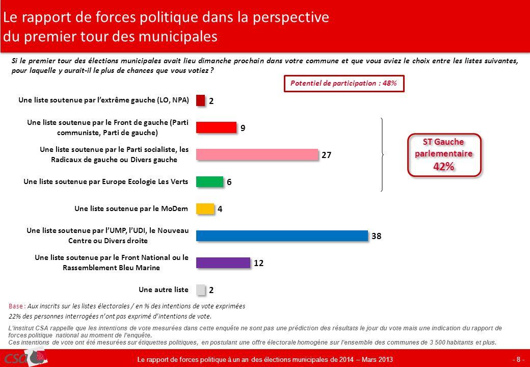 Le rapport de forces politique dans la perspective du premier tour des municipales - 8 - Si le premier tour des élections municipales avait lieu diman