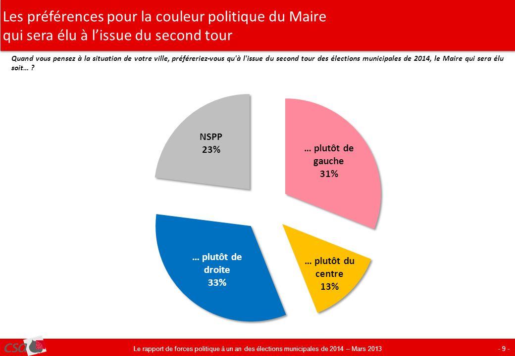 Les préférences pour la couleur politique du Maire qui sera élu à lissue du second tour - 9 - Quand vous pensez à la situation de votre ville, préféreriez-vous qu à l issue du second tour des élections municipales de 2014, le Maire qui sera élu soit… .