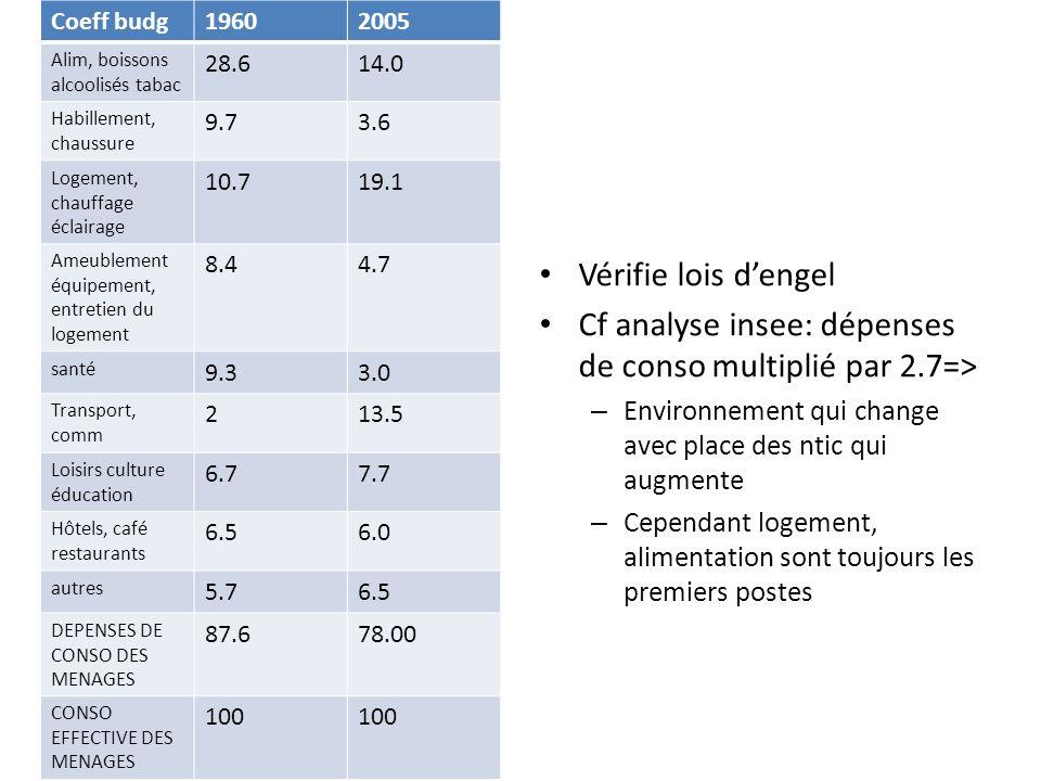 B- les prix indice des prix à la consommation (IPC) : cet indicateur permet de mesurer entre deux périodes données la variation moyenne des prix des biens et des services consommés par les ménages sur le territoire Repose sur trois conventions 1- Définition