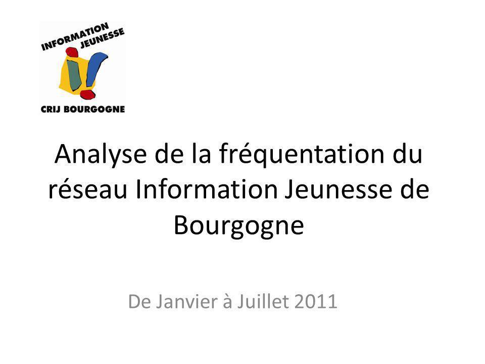 Analyse de la fréquentation du réseau Information Jeunesse de Bourgogne De Janvier à Juillet 2011