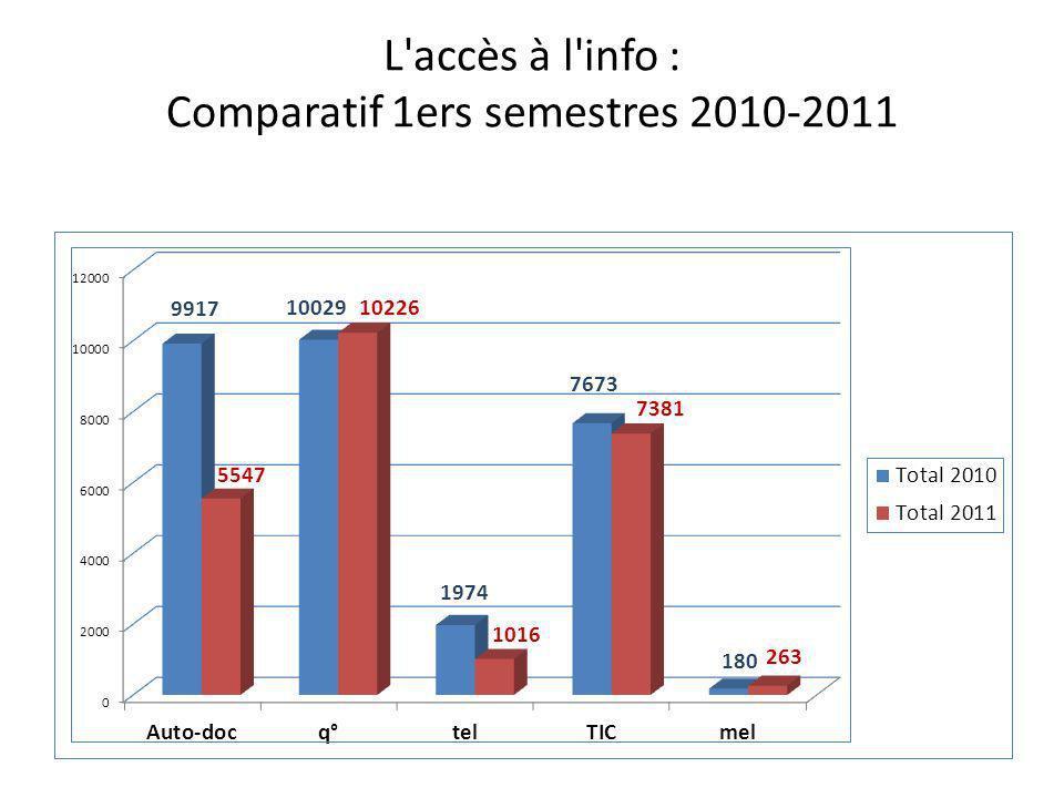 L'accès à l'info : Comparatif 1ers semestres 2010-2011