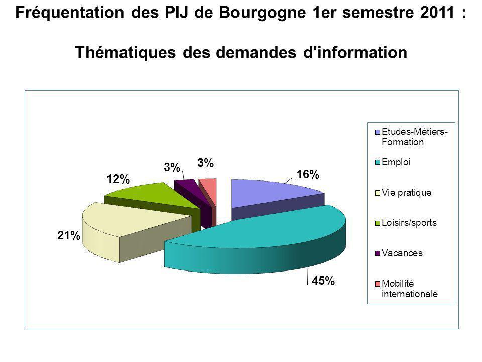 Fréquentation des PIJ de Bourgogne 1er semestre 2011 : Thématiques des demandes d'information