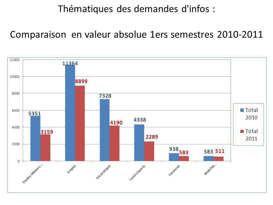 Thématiques des demandes d'infos : Comparaison en valeur absolue 1ers semestres 2010-2011