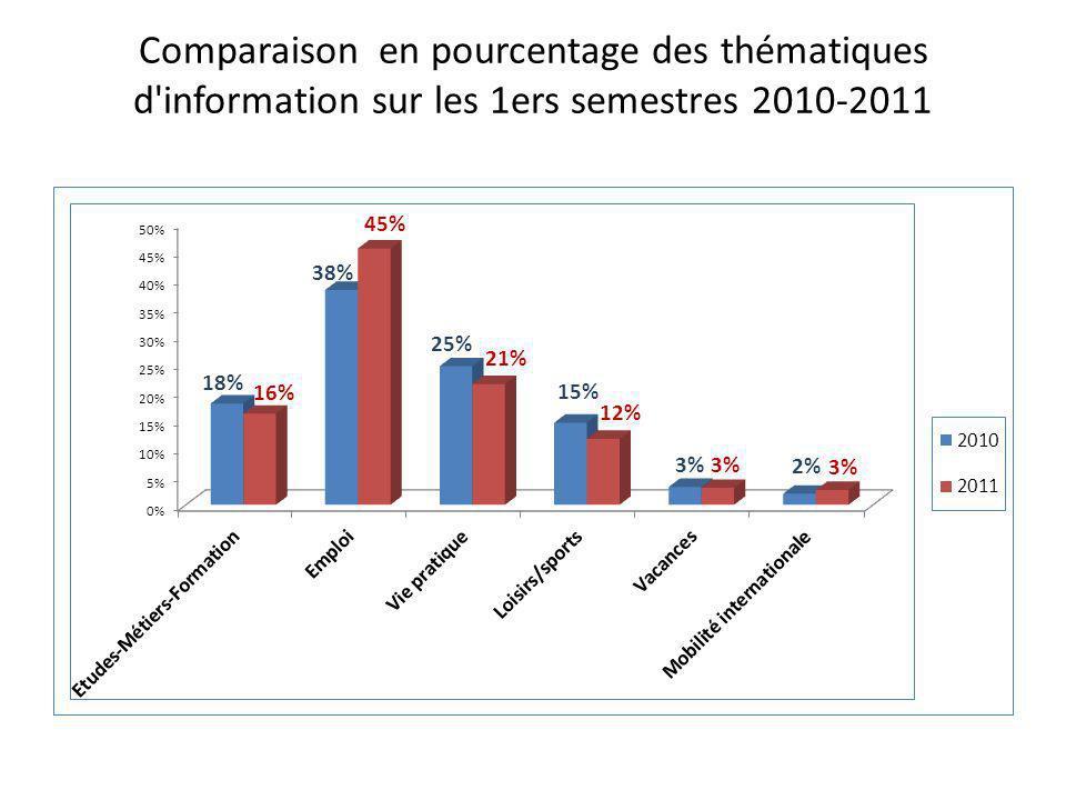 Comparaison en pourcentage des thématiques d'information sur les 1ers semestres 2010-2011