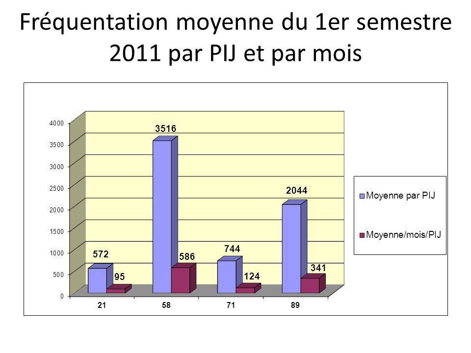 Fréquentation moyenne du 1er semestre 2011 par PIJ et par mois