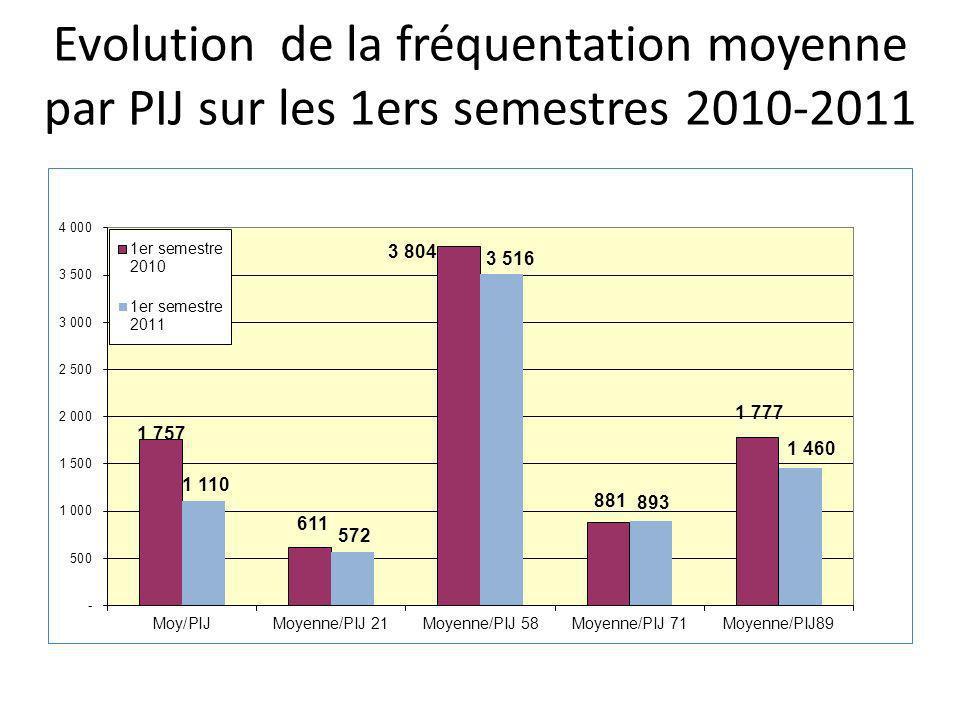 Evolution de la fréquentation moyenne par PIJ sur les 1ers semestres 2010-2011