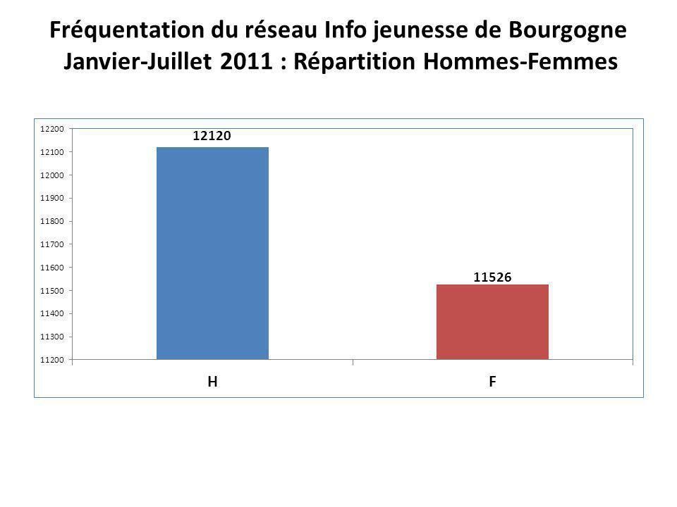 Fréquentation du réseau Info jeunesse de Bourgogne Janvier-Juillet 2011 : Répartition Hommes-Femmes